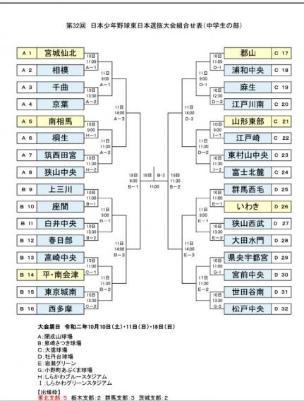 第32回 日本少年野球 東日本選抜大会組み合わせ